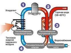 Как работают кондиционеры и тепловые насосы